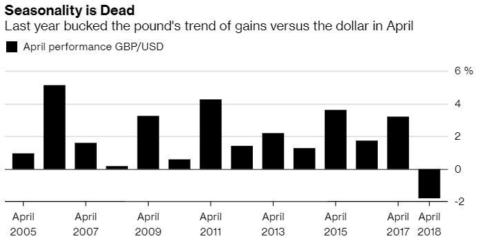 脱欧阴霾持续笼罩!英镑或连续第二年错失4月行情?