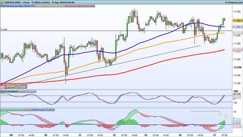 机构:欧元 英镑 日元前景预测