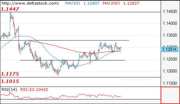 欧元 英镑和日元最新走势预测