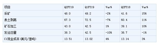 FMG集团公布了2019年3月季度生产业绩 铁矿石总发运量为3830万吨