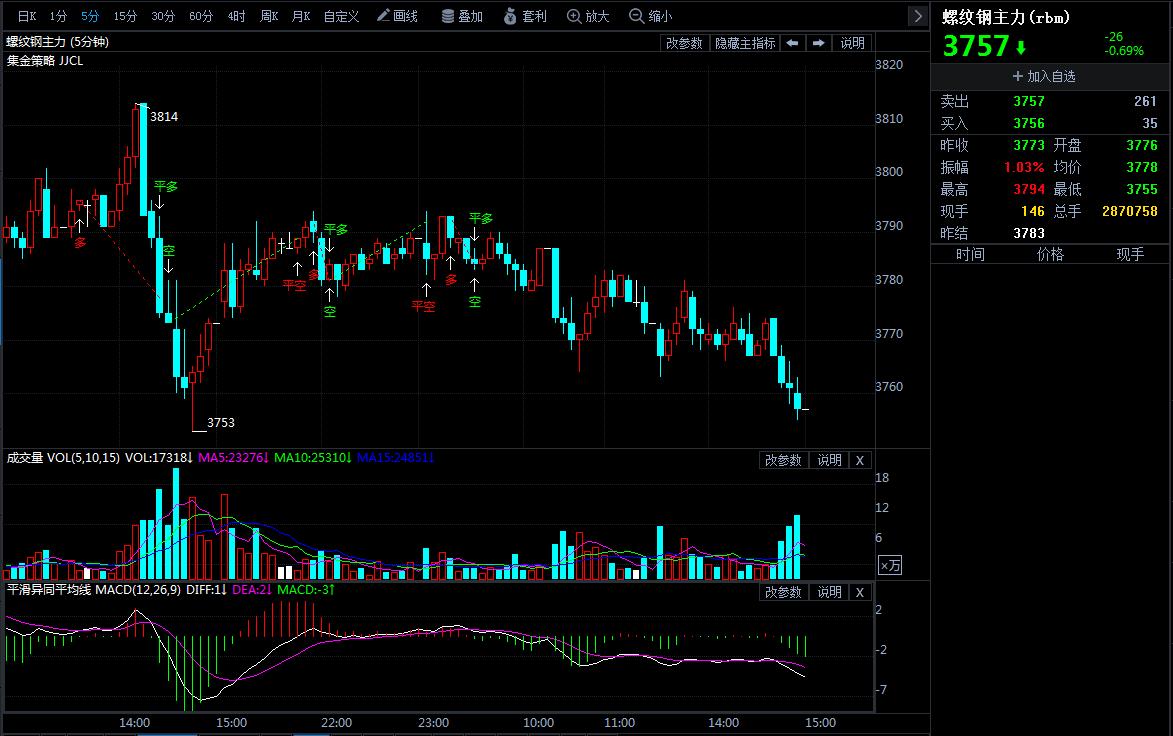 4月23日期货软件走势图综述:螺纹钢期货主力跌0.69%