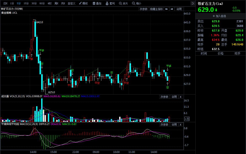 4月23日期货软件走势图综述:铁矿石期货主力跌0.55%