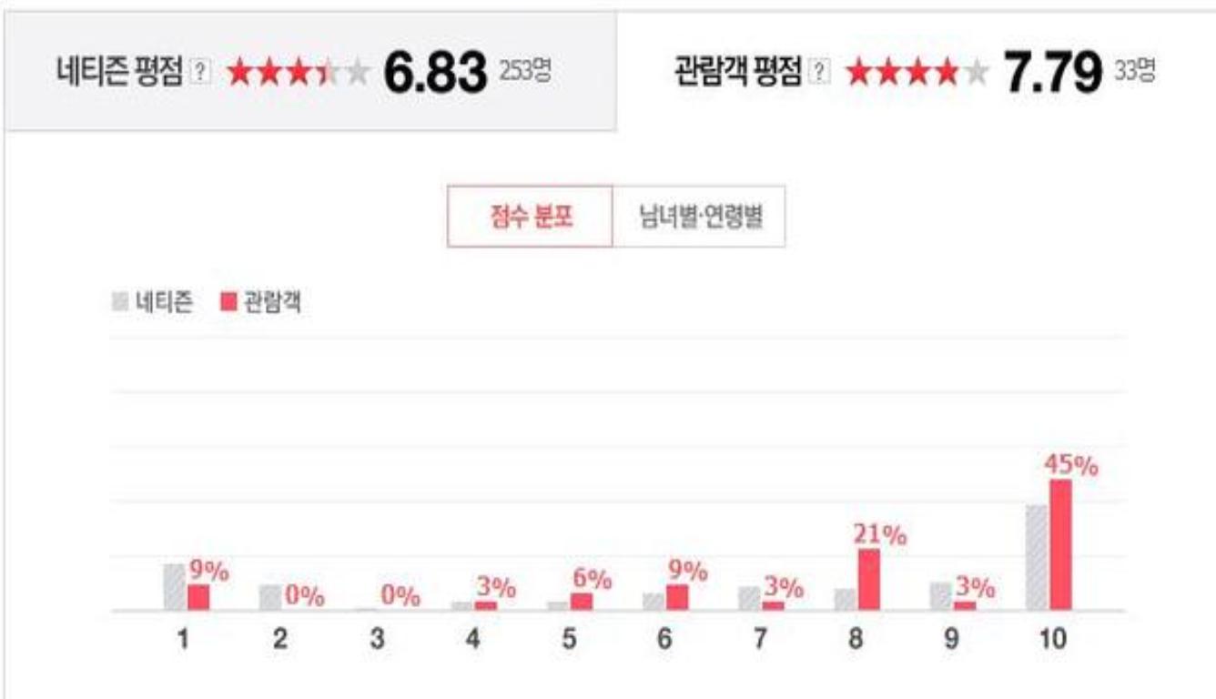 流浪地球韩国首映 首周末以1万观影人次上榜第15位
