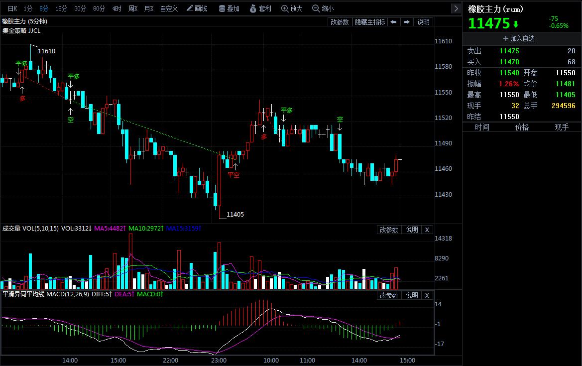 4月23日期货软件走势图综述:橡胶期货主力系涨0.04%