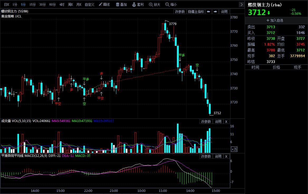 4月25日期货软件走势图综述:螺纹钢期货主力跌0.56%