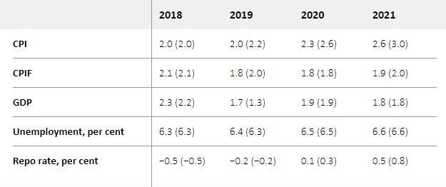 瑞典央行维持基准利率不变 下次加息或晚于市场预期