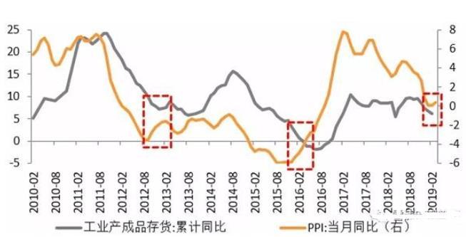 宋雪涛:这次不一样吗?13和16年的两次政策转变