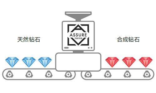 全球钻石验真项目 Project ASSURE 落地中国