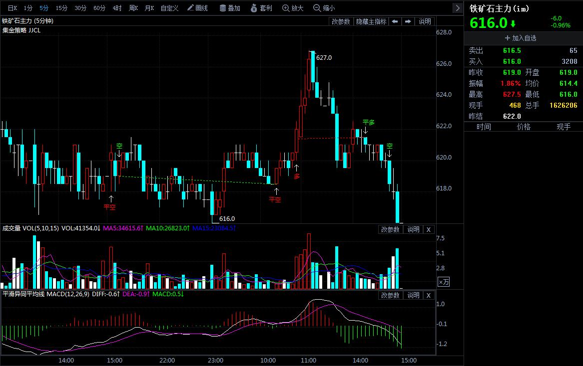 4月25日期货软件走势图综述:铁矿石期货主力跌0.96%