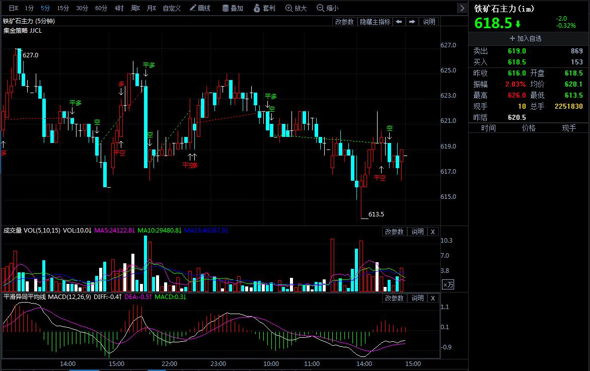 4月26日期货软件走势图综述:铁矿石期货主力跌0.32%