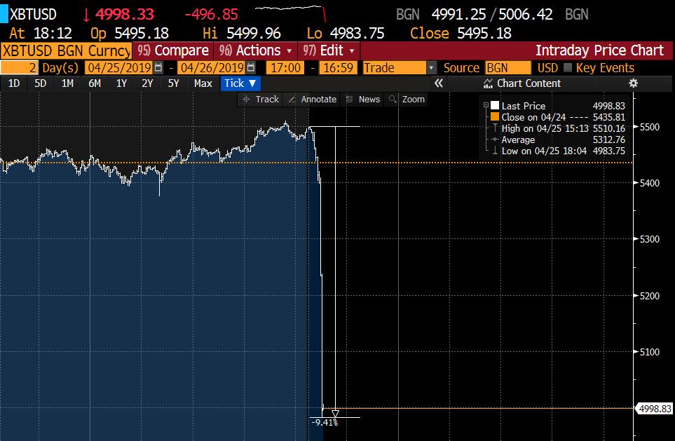 最大加密货币交易所涉嫌隐瞒巨额损失 比特币一度跳水近10%