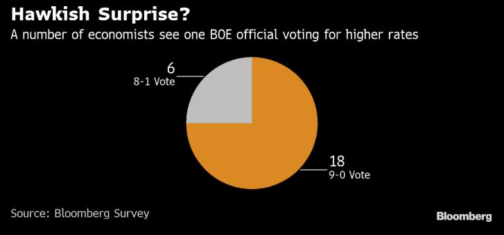 本周英国央行决议可能出现加息票?该不该做鹰派押注?