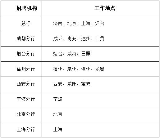 2019恒丰银行春季校园招聘公告
