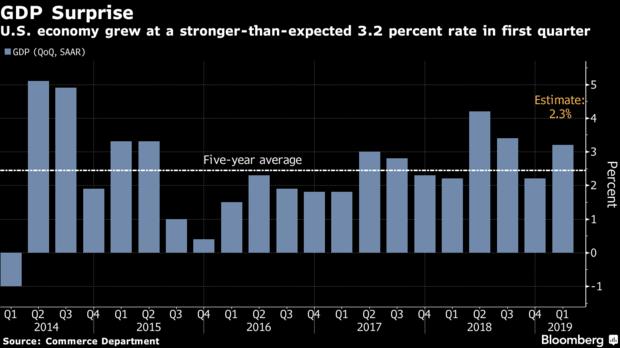 美国经济放缓迹象明显 尽管第一季GDP增速远高于预期