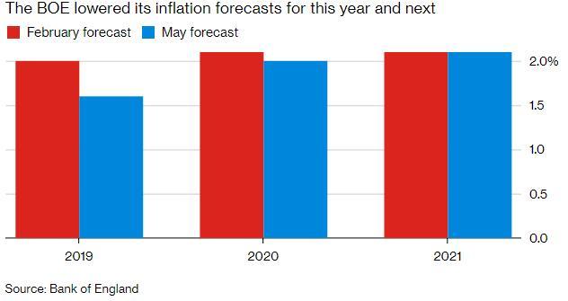 英国央行维持利率不变 上调经济成长前景