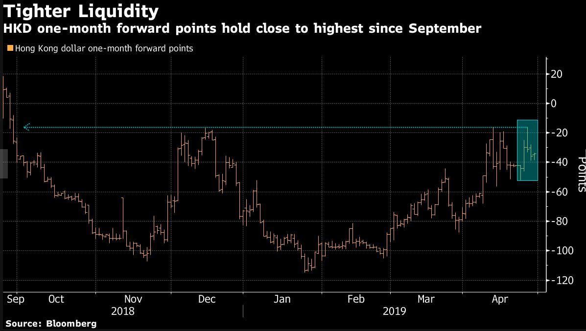 美国货币政策存变数 将维持港元汇率稳定