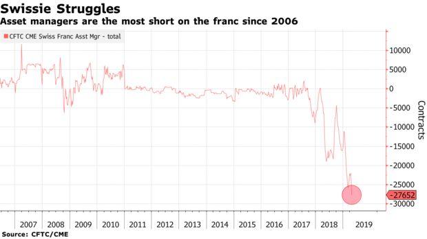 瑞士法郎避险需求减少 央行不愿意加息