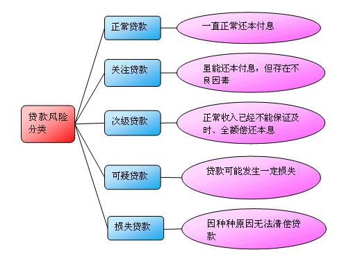 贷款五级分类是指什么?