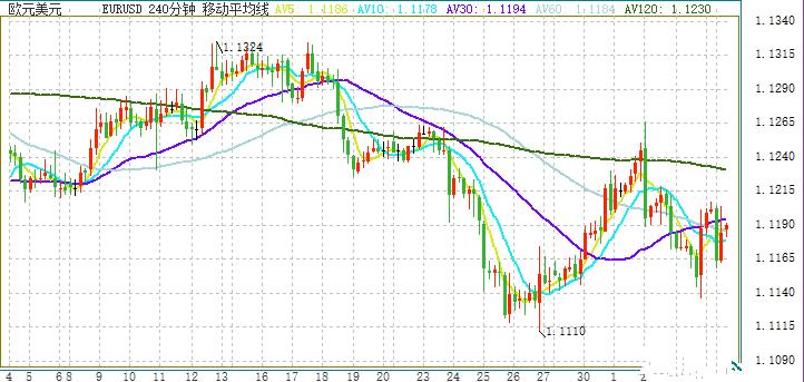 欧元 日元和澳元最新走势剖析
