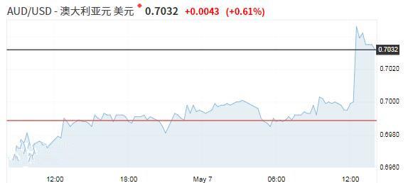 澳洲联储维持利率不变澳元跳涨 关注中美新一轮贸易磋商