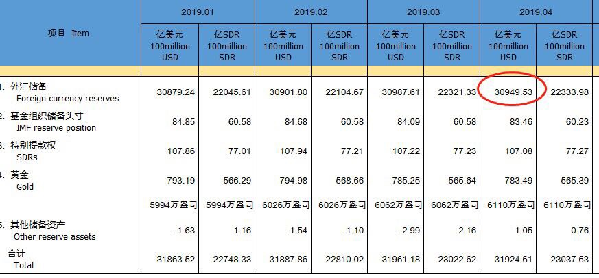 中国4月外储环比下降38.1亿美元 连增五个月后转而减少