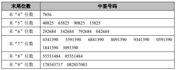 今日新股申购最新消息(2019年5月9日)