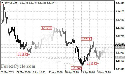 欧元 英镑 澳元 日元及加元日内走势分析