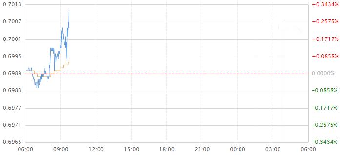 澳洲联储货币政策声明出炉 澳元兑美元短线上涨!