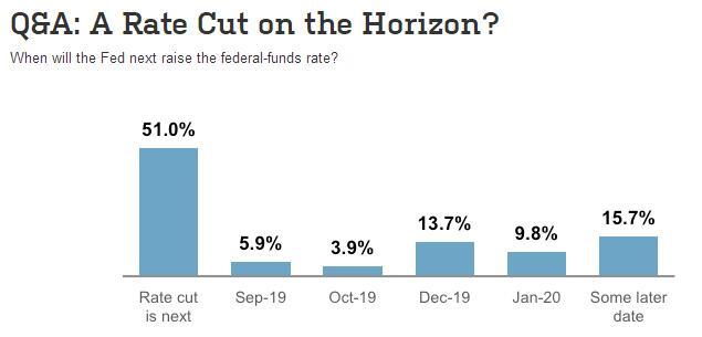 更多经济学家预期美联储下一步行动将是降息