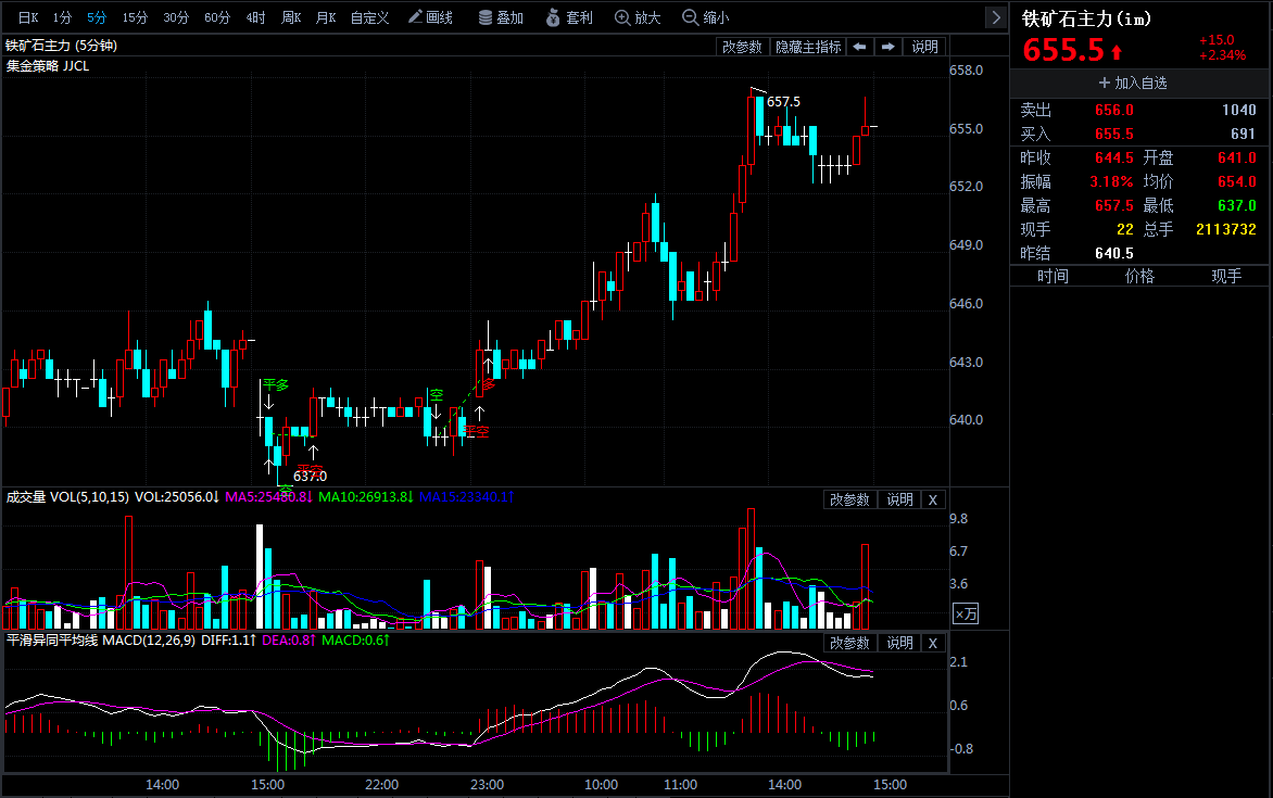 5月10日期货软件走势图综述:铁矿石期货主力涨2.34%