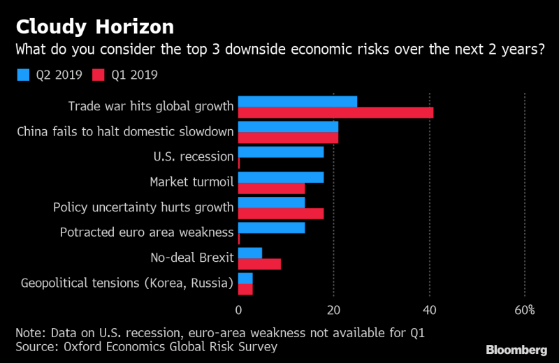 Oxford Economics:贸易战高居全球风险榜榜首!