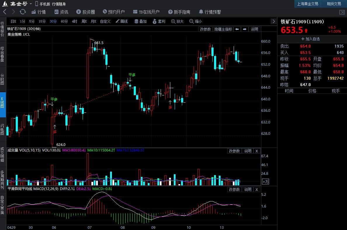 5月13日期货软件走势图综述:铁矿石期货主力涨2.34%
