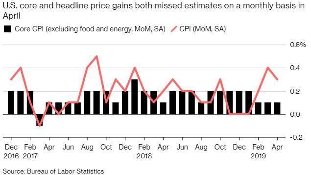 美国4月份消费者物价水平上升 但潜在通胀依然温和