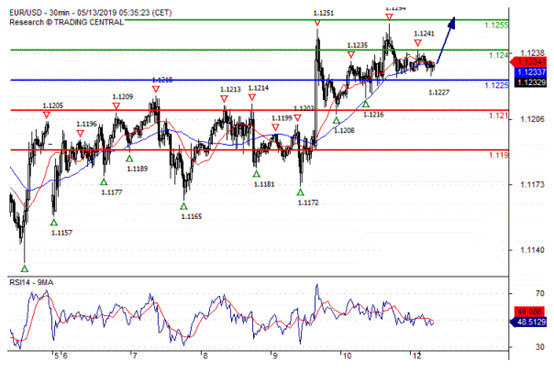欧元 英镑 日元 澳元交易分析