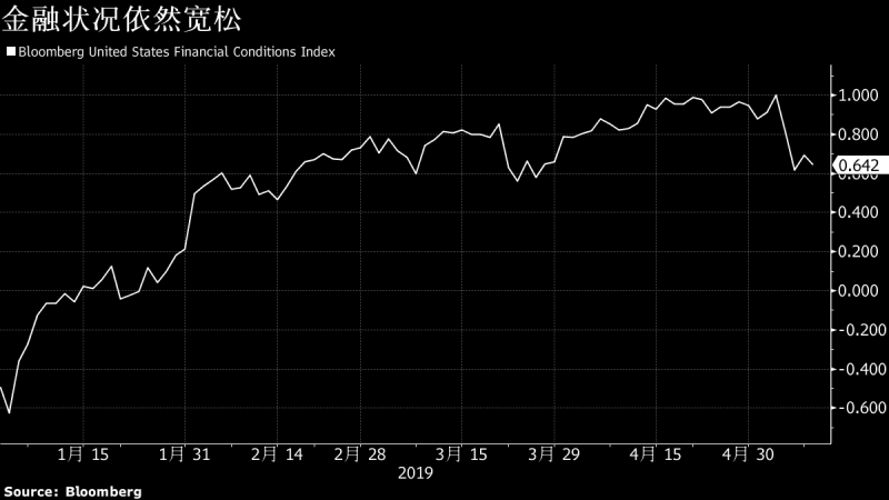 关税乱局恐增强美联储降息预期?