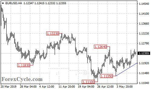 欧元 英镑 澳元 日元及加元日内走势预测