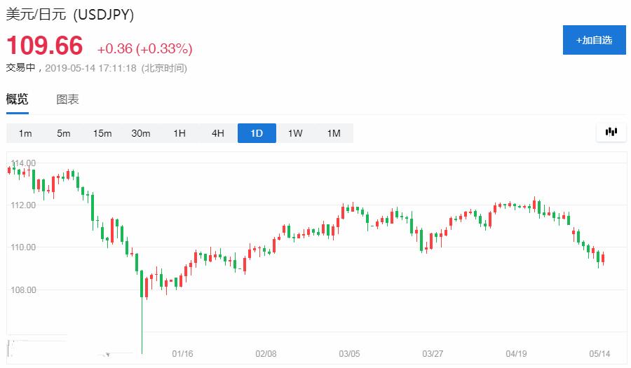 金融市场一个重要信号:这个避险王卷土重来了