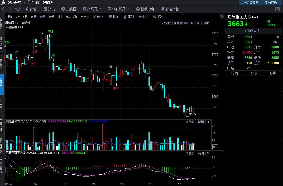5月14日期货软件走势图综述:螺纹钢期货主力跌1.56%