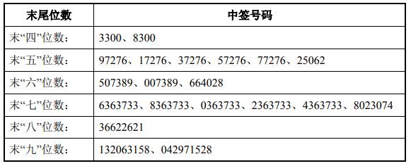 今日新股申购最新消息(2019年5月14日)