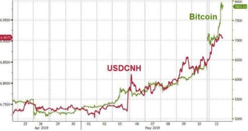 比特币竟已成贸易纷争下最佳避险港湾?