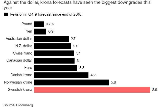 随着贸易紧张局势升级 投资者对瑞典克朗失去了信心