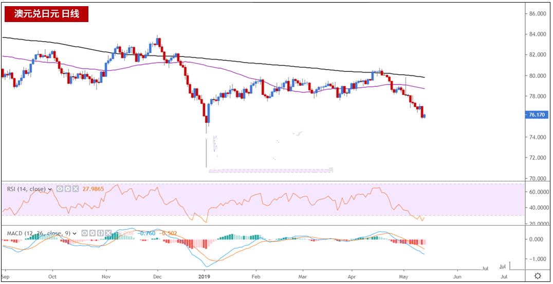 澳联储降息预期不断上升 这一货币下行风险较大