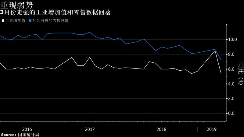 中国4月工业 消费和投资均逊预期!