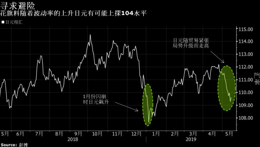 一旦波动率爆发 日元恐上探年初闪崩时水平!