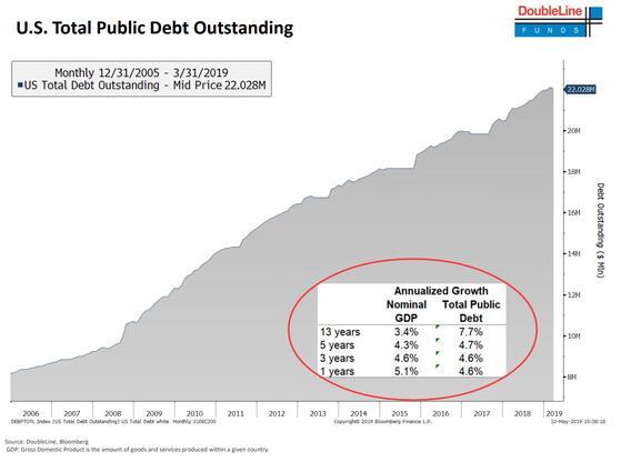 冈德拉克:若非巨额负债支撑 美国经济本已萎缩