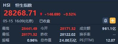 今日港股实时行情(5.15)恒指收盘微涨0.52% 区块链个股再获资金热炒