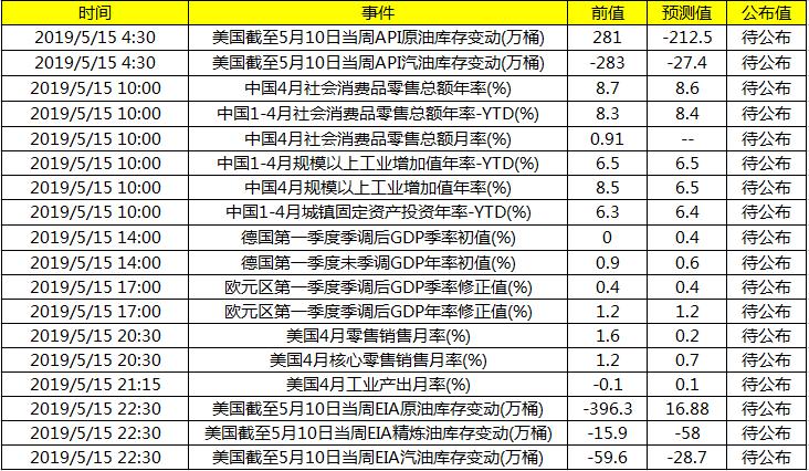 重点关注中国4月工业增加值等数据和美国4月零售销售