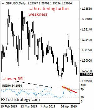 英镑跌跌不休 本周还有一大波空头?