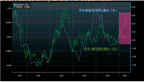 日元避险属性重振雄风引发抢购 现在上车还能大赚5%