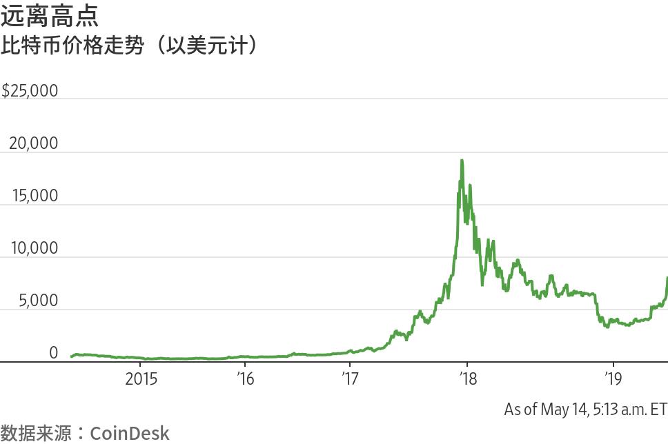 比特币升破8,000美元关口 投资者认为加密货币寒冬已过